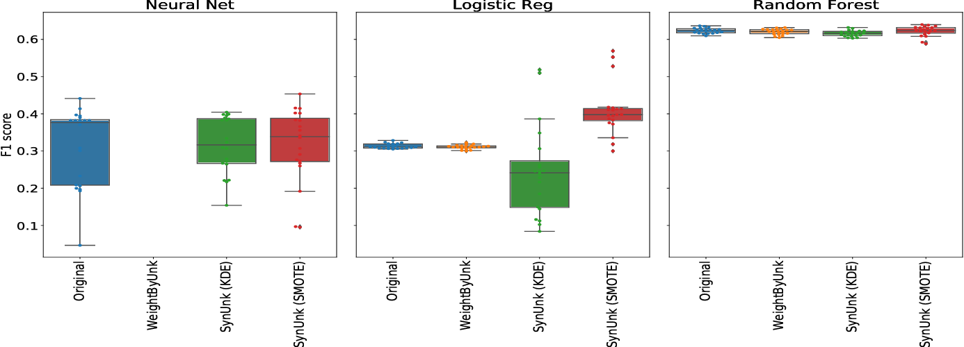 Figure 3 for Unknown Examples & Machine Learning Model Generalization