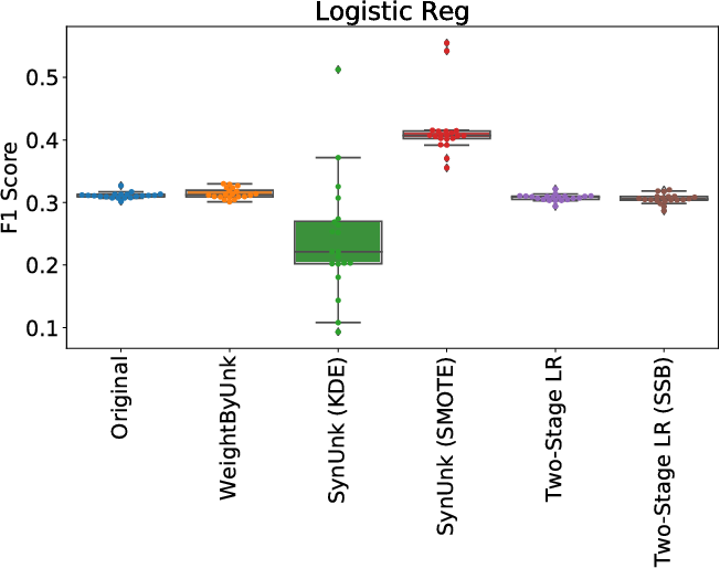 Figure 4 for Unknown Examples & Machine Learning Model Generalization