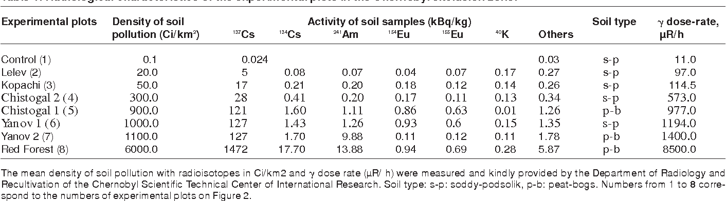 Table 1 from Transgenic plants are sensitive bioindicators