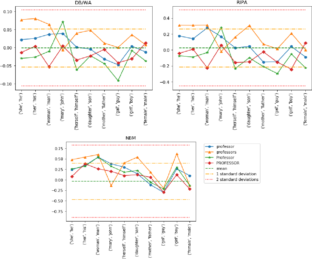 Figure 2 for Robustness and Reliability of Gender Bias Assessment in Word Embeddings: The Role of Base Pairs