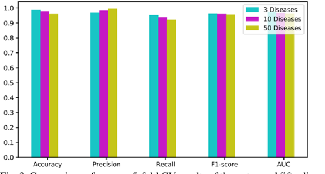 Figure 3 for Graph Convolution Networks Using Message Passing and Multi-Source Similarity Features for Predicting circRNA-Disease Association