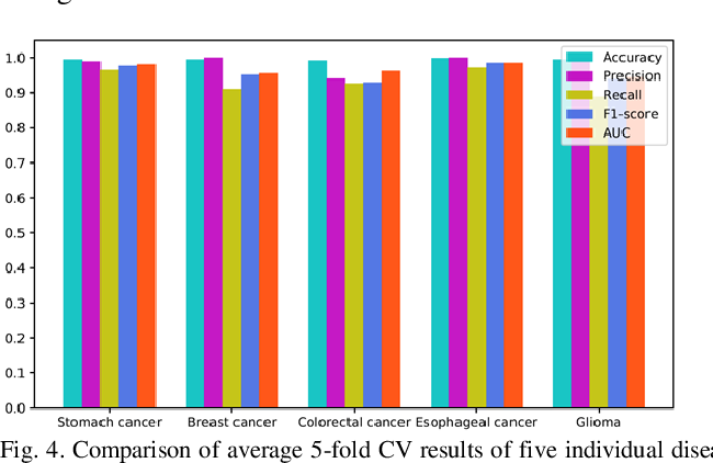 Figure 4 for Graph Convolution Networks Using Message Passing and Multi-Source Similarity Features for Predicting circRNA-Disease Association
