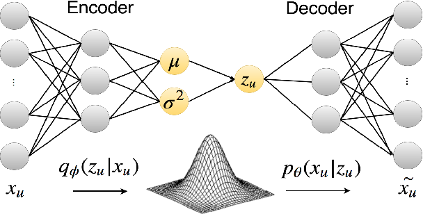 Figure 1 for Item Recommendation with Variational Autoencoders and Heterogenous Priors