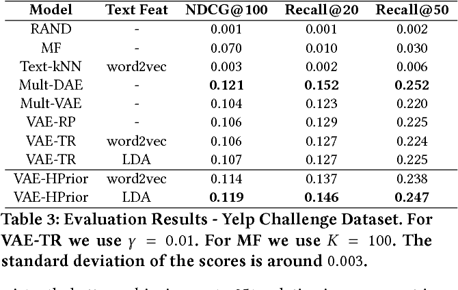 Figure 4 for Item Recommendation with Variational Autoencoders and Heterogenous Priors