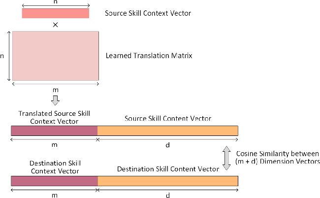 Figure 1 for Learning Skill Equivalencies Across Platform Taxonomies