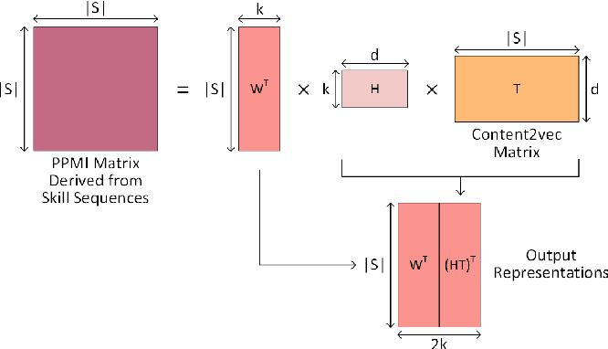 Figure 3 for Learning Skill Equivalencies Across Platform Taxonomies