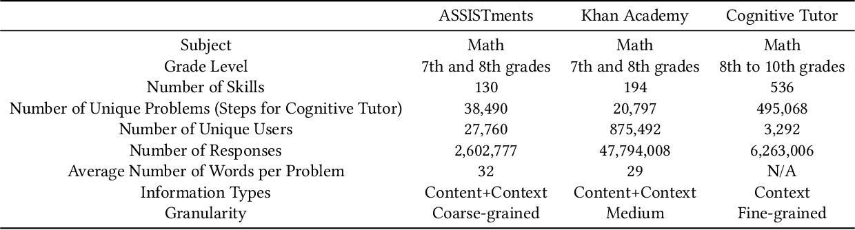 Figure 2 for Learning Skill Equivalencies Across Platform Taxonomies