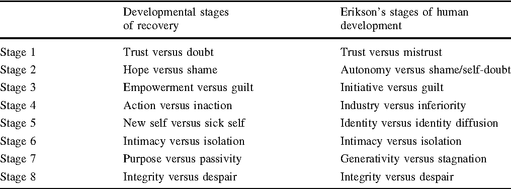 stage of human development and their characteristics