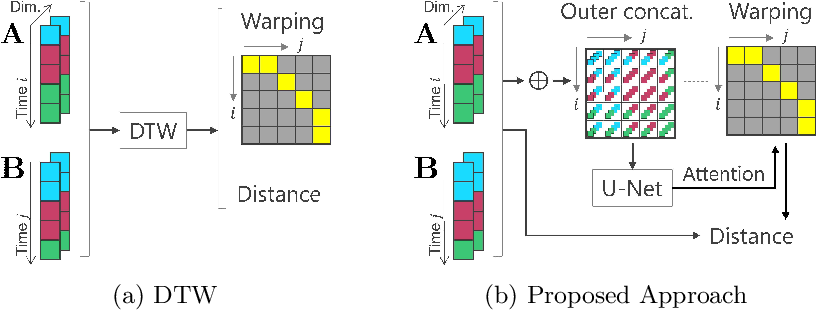Figure 1 for Attention to Warp: Deep Metric Learning for Multivariate Time Series