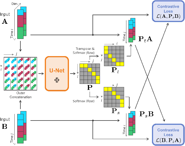 Figure 3 for Attention to Warp: Deep Metric Learning for Multivariate Time Series