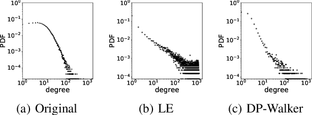 Figure 1 for Representation Learning for Scale-free Networks