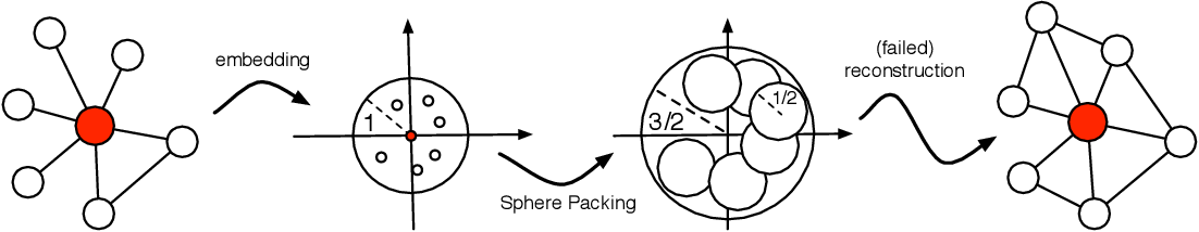 Figure 3 for Representation Learning for Scale-free Networks