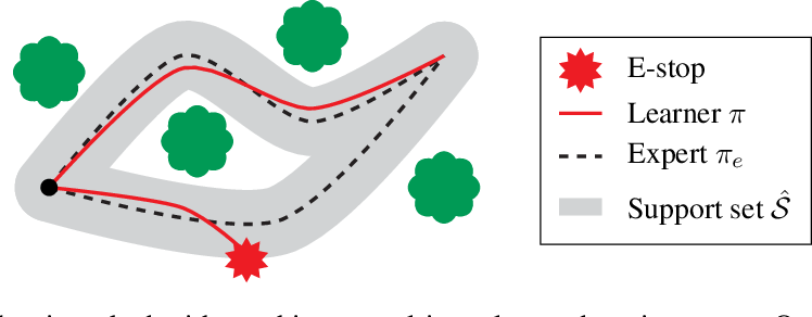 Figure 1 for Mo' States Mo' Problems: Emergency Stop Mechanisms from Observation
