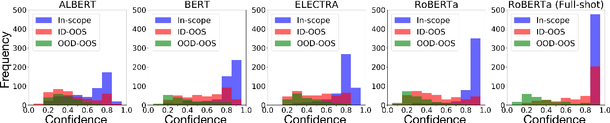 Figure 2 for Are Pretrained Transformers Robust in Intent Classification? A Missing Ingredient in Evaluation of Out-of-Scope Intent Detection