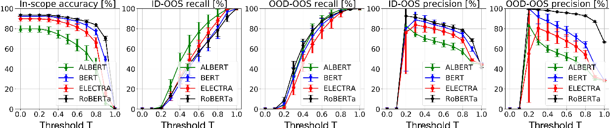 Figure 4 for Are Pretrained Transformers Robust in Intent Classification? A Missing Ingredient in Evaluation of Out-of-Scope Intent Detection