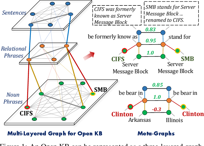 Figure 1 for Canonicalizing Open Knowledge Bases with Multi-Layered Meta-Graph Neural Network