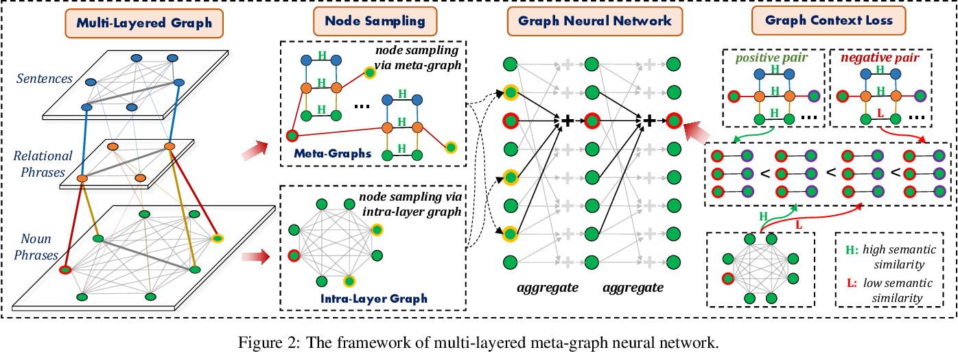 Figure 3 for Canonicalizing Open Knowledge Bases with Multi-Layered Meta-Graph Neural Network