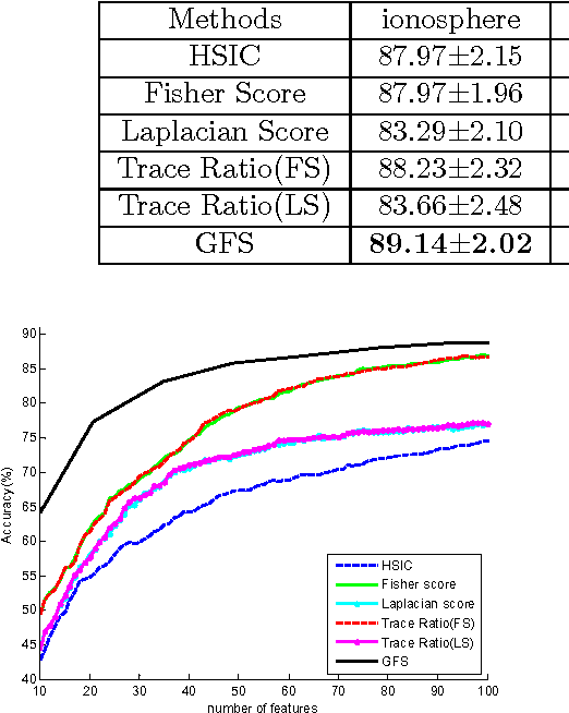 Figure 2 for Generalized Fisher Score for Feature Selection