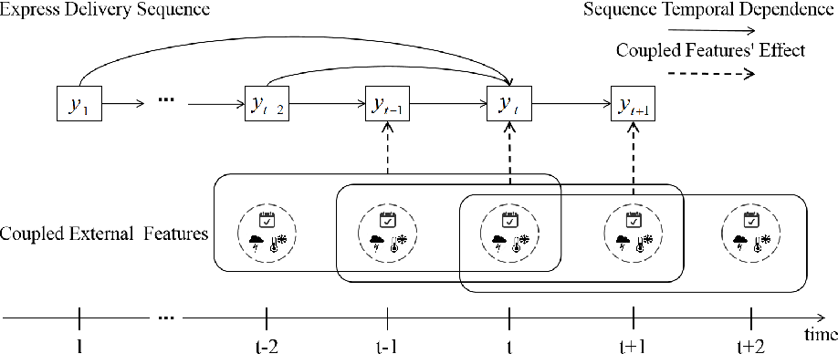 Figure 1 for DeepExpress: Heterogeneous and Coupled Sequence Modeling for Express Delivery Prediction