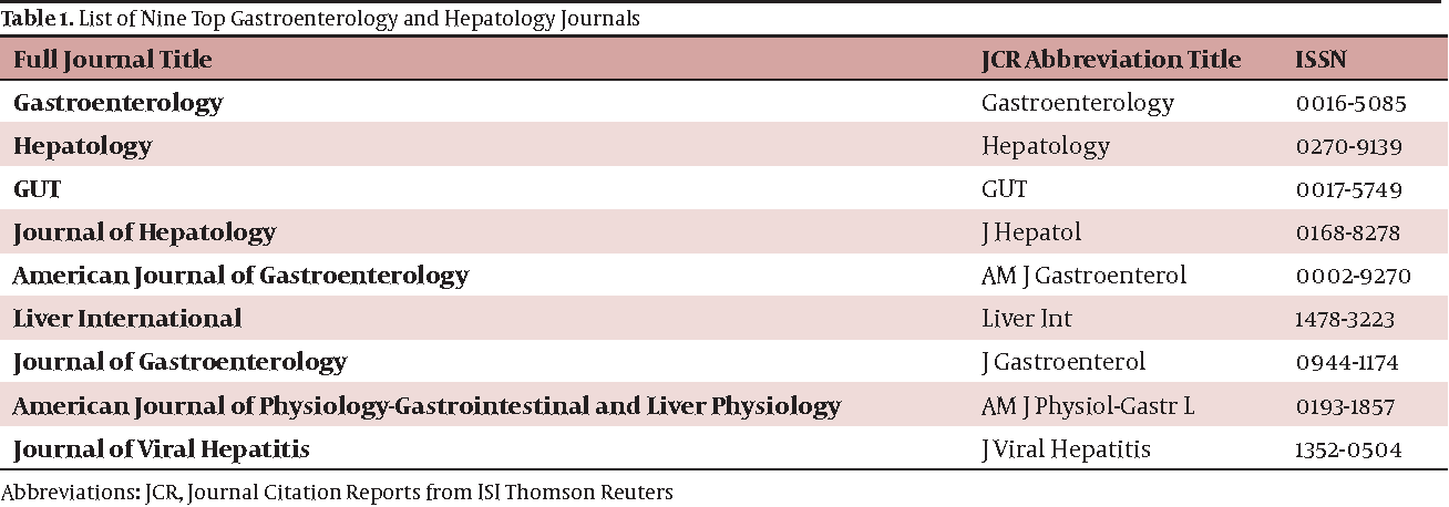 PDF] The More Publication, the Higher Impact Factor: Citation