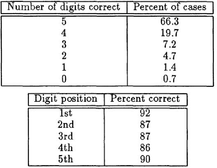 Table 1: Top: Distribution of test images according to the number of correct single digit classifications out of 5. Bottom: Rates of single digit classification according to position. Digits on the edges are classified more easily since one edge is predetermined.