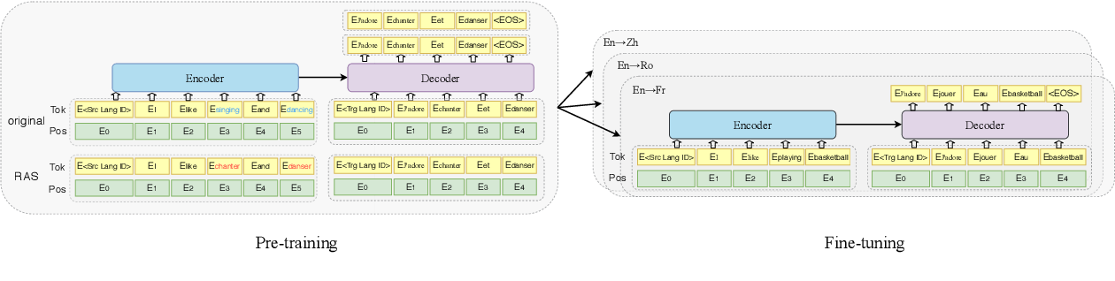 Figure 1 for Pre-training Multilingual Neural Machine Translation by Leveraging Alignment Information