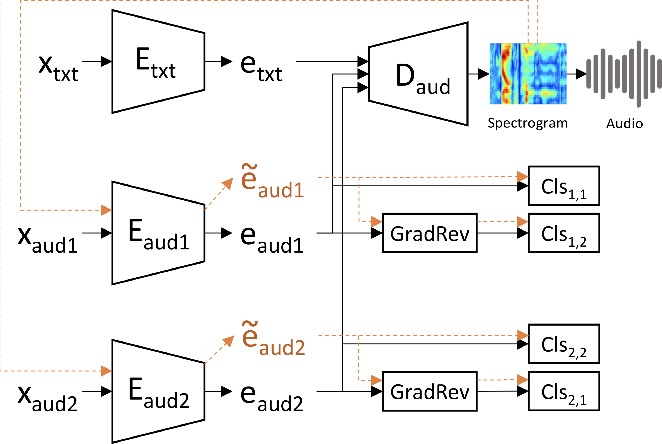 Figure 2 for Multi-Reference Neural TTS Stylization with Adversarial Cycle Consistency