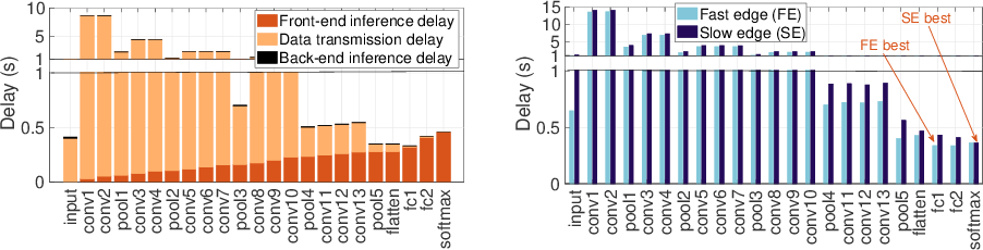 Figure 1 for Autodidactic Neurosurgeon: Collaborative Deep Inference for Mobile Edge Intelligence via Online Learning