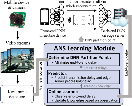 Figure 4 for Autodidactic Neurosurgeon: Collaborative Deep Inference for Mobile Edge Intelligence via Online Learning
