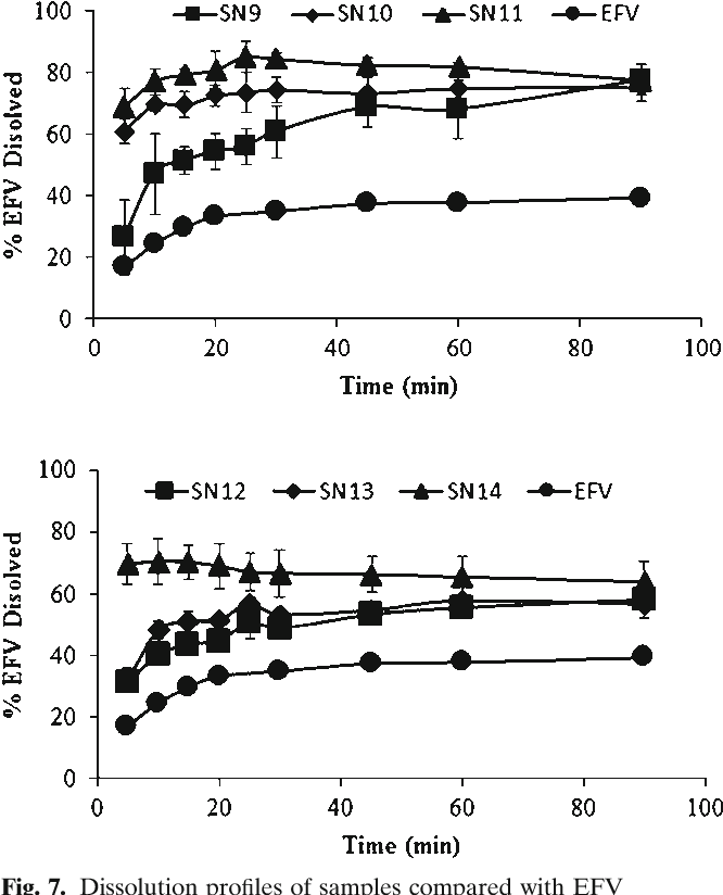 Efavirenz Dissolution Enhancement IV—Antisolvent Nanocrystallization