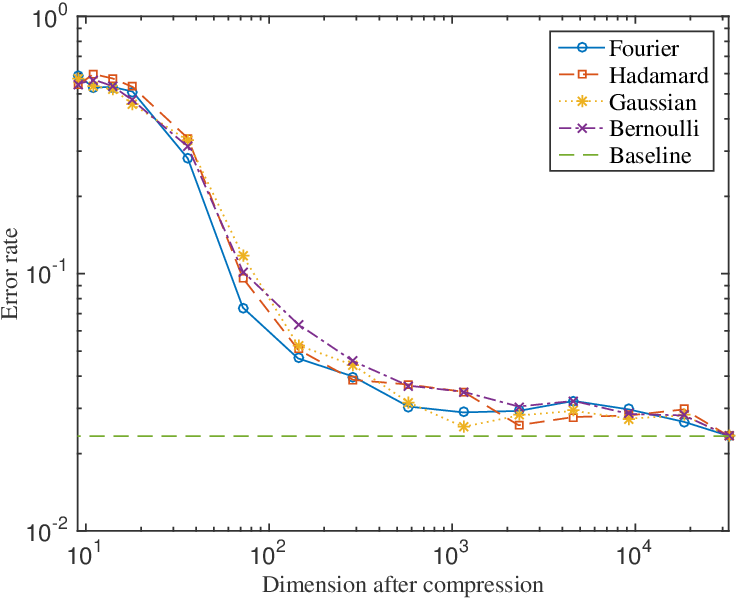 Figure 1 for Johnson-Lindenstrauss Property Implies Subspace Restricted Isometry Property