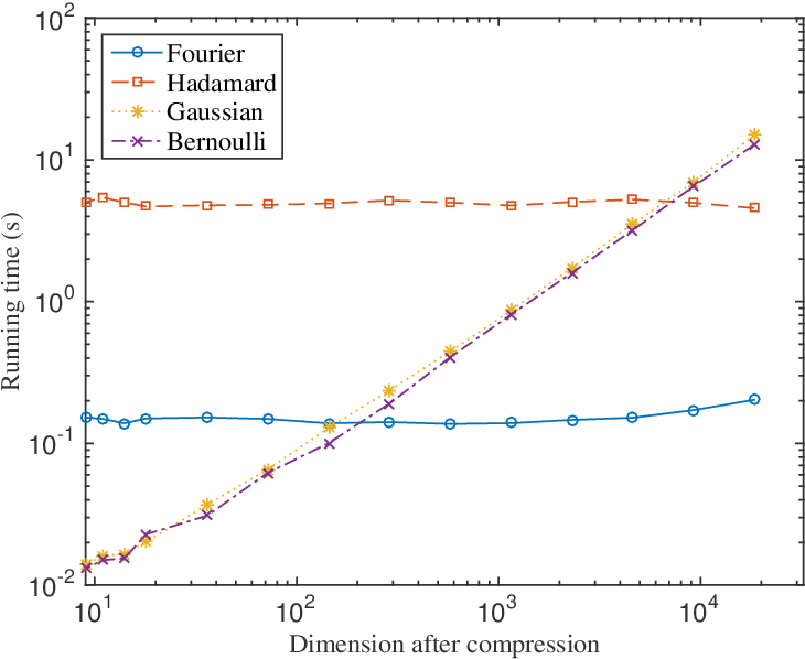 Figure 2 for Johnson-Lindenstrauss Property Implies Subspace Restricted Isometry Property