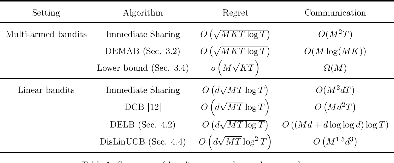 Figure 1 for Distributed Bandit Learning: Near-Optimal Regret with Efficient Communication