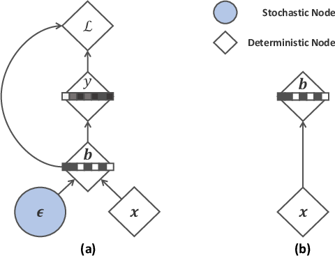 Figure 3 for Embarrassingly Simple Binary Representation Learning