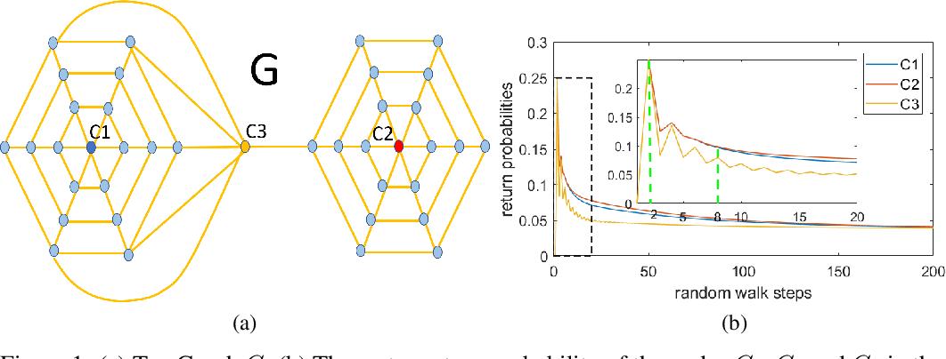 Figure 1 for RetGK: Graph Kernels based on Return Probabilities of Random Walks