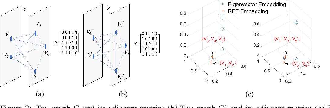 Figure 3 for RetGK: Graph Kernels based on Return Probabilities of Random Walks