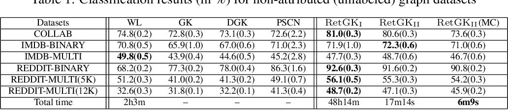 Figure 2 for RetGK: Graph Kernels based on Return Probabilities of Random Walks