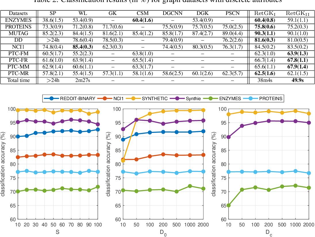 Figure 4 for RetGK: Graph Kernels based on Return Probabilities of Random Walks