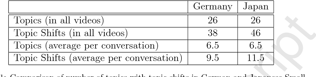Planning Small Talk behavior with cultural influences for
