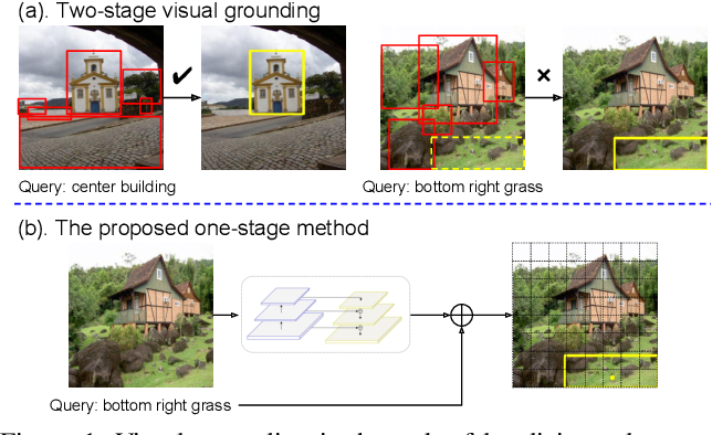 Figure 1 for A Fast and Accurate One-Stage Approach to Visual Grounding