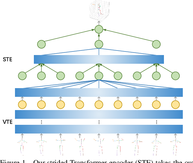 Figure 1 for Lifting Transformer for 3D Human Pose Estimation in Video