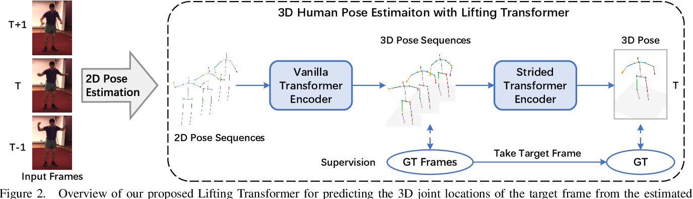Figure 3 for Lifting Transformer for 3D Human Pose Estimation in Video