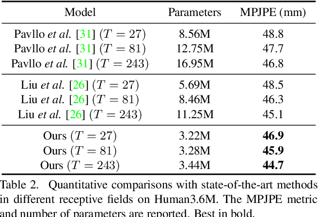 Figure 4 for Lifting Transformer for 3D Human Pose Estimation in Video
