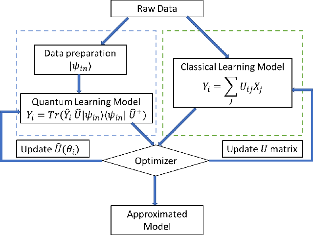 Figure 1 for Feasible Architecture for Quantum Fully Convolutional Networks