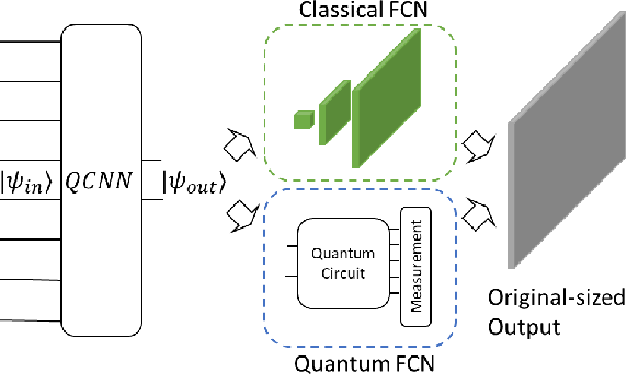 Figure 3 for Feasible Architecture for Quantum Fully Convolutional Networks