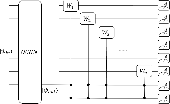 Figure 4 for Feasible Architecture for Quantum Fully Convolutional Networks