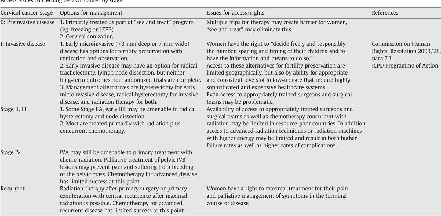 Table 1 from Control of cervical cancer: women's options and rights