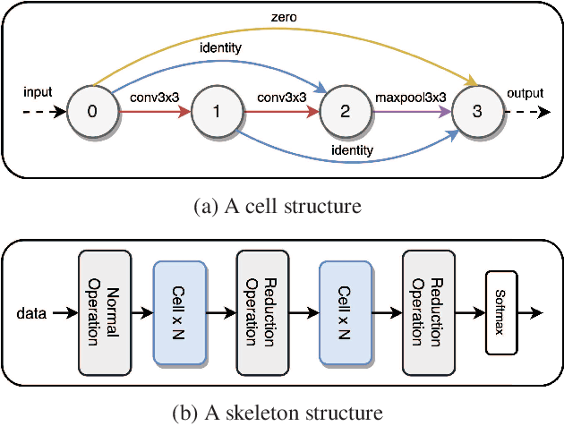Figure 1 for Neural Architecture Search From Fréchet Task Distance