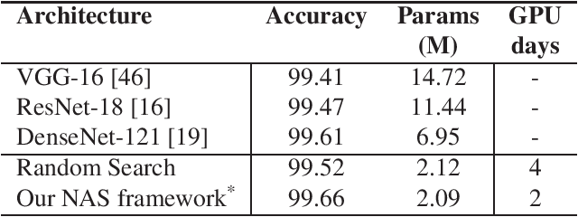 Figure 2 for Neural Architecture Search From Fréchet Task Distance