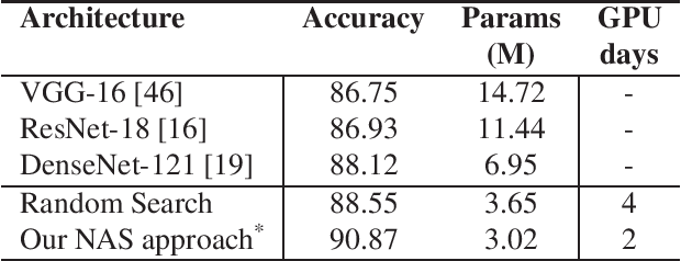 Figure 4 for Neural Architecture Search From Fréchet Task Distance